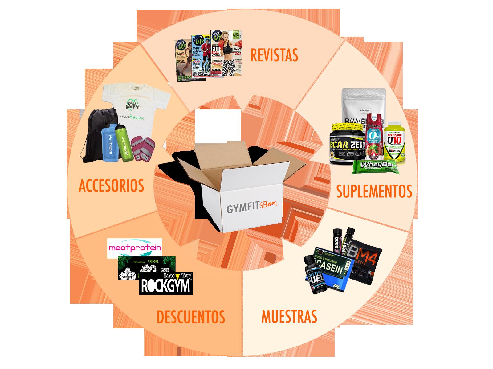 Qué productos se incluyen en Gymfitbox